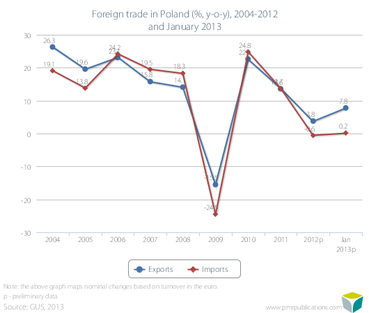 Foreign trade in Poland (%, y-o-y), 2004-2012 and January 2013