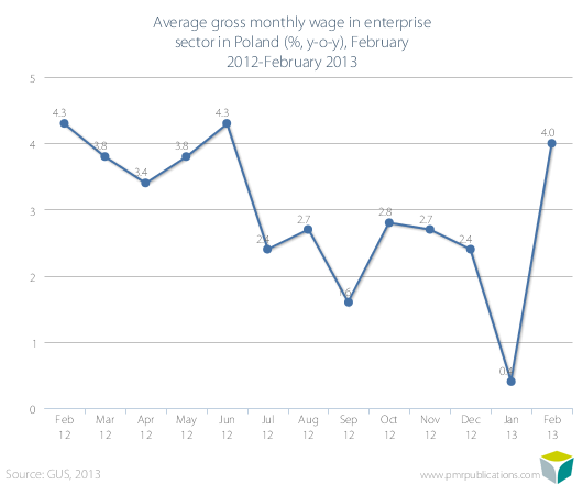 Average gross monthly wage in enterprise sector in Poland (%, y-o-y), February 2012-February 2013