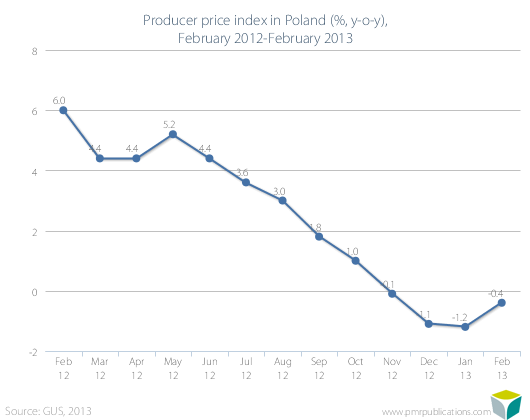 Producer price index in Poland (%, y-o-y), February 2012-February 2013