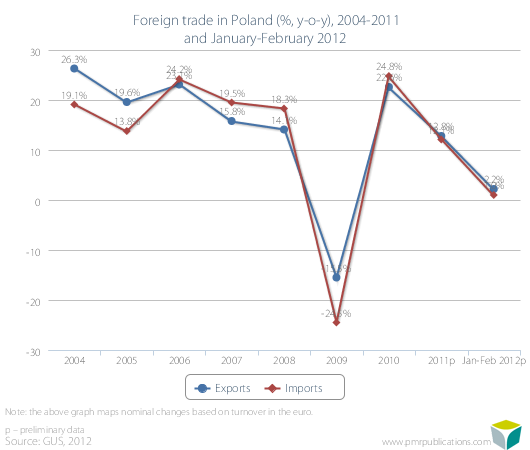 Foreign trade in Poland (%, y-o-y), 2004-2011 and January-February 2012