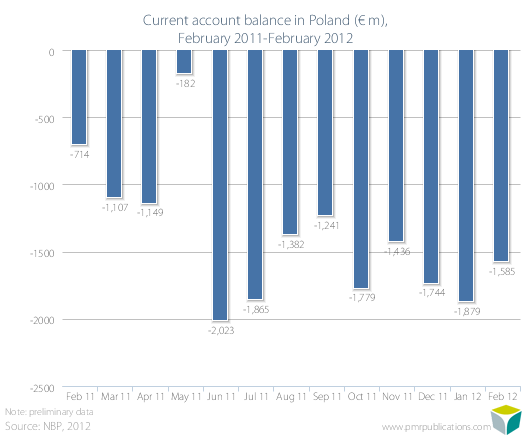 Current account balance in Poland (? m), February 2011-February 2012