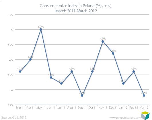 Consumer price index in Poland (%, y-o-y), March 2011-March 2012