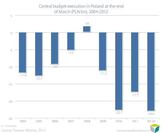 Central budget execution in Poland at the end of March (PLN bn), 2004-2012