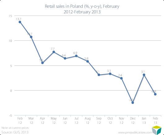 Retail sales in Poland (%, y-o-y), February 2012-February 2013