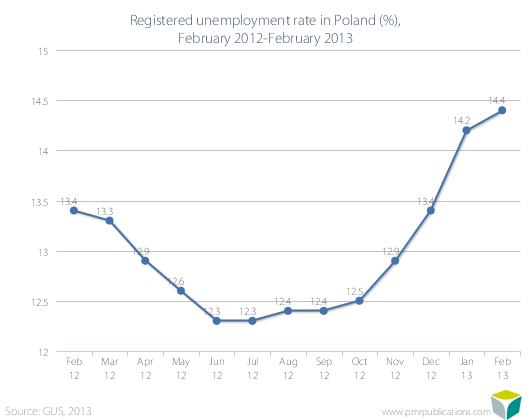 Registered unemployment rate in Poland (%), February 2012-February 2013