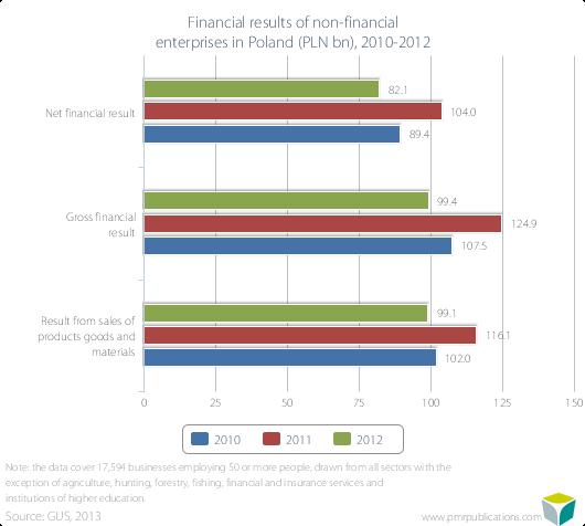 Financial results of non-financial enterprises in Poland (PLN bn), 2010-2012