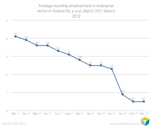 Average monthly employment in enterprise sector in Poland (%, y-o-y), March 2011-March 2012