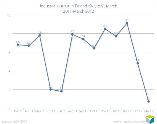 Industrial output in Poland (%, y-o-y), March 2011-March 2012