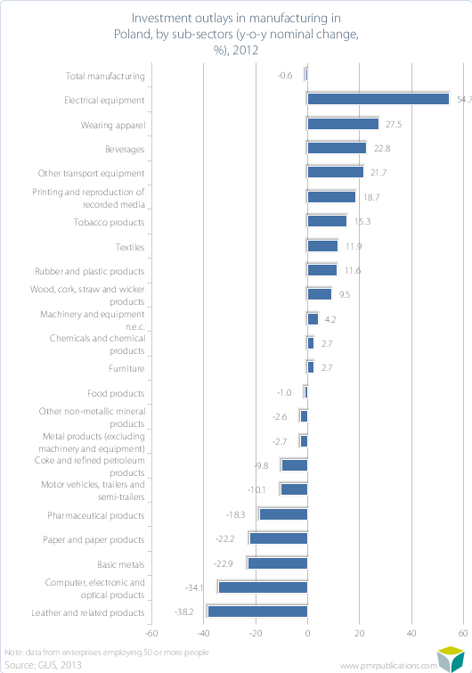Investment outlays in manufacturing in Poland, by sub-sectors (y-o-y nominal change, %), 2012