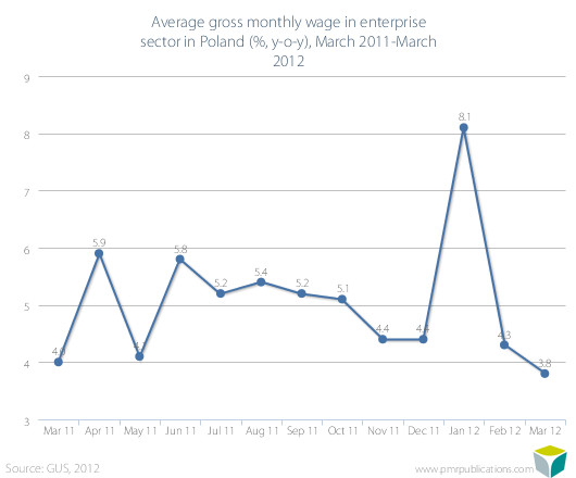 Average gross monthly wage in enterprise sector in Poland (%, y-o-y), March 2011-March 2012