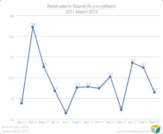 Retail sales in Poland (%, y-o-y),March 2011-March 2012