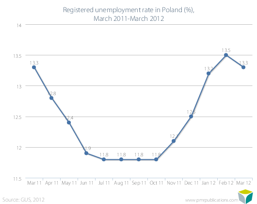 Registered unemployment rate in Poland (%), March 2011-March 2012
