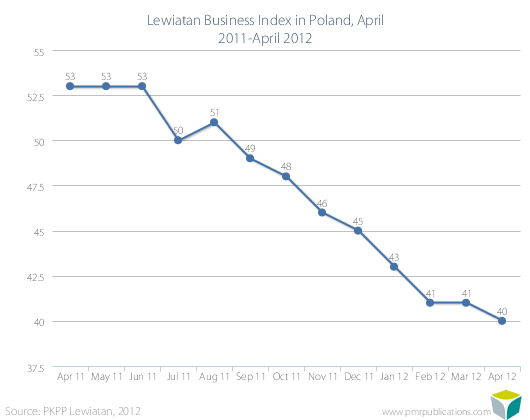 Lewiatan Business Index in Poland, April 2011-April 2012
