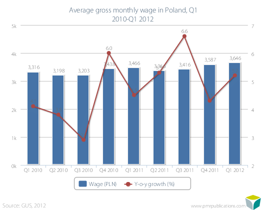 Average gross monthly wage in Poland, Q1 2010-Q1 2012