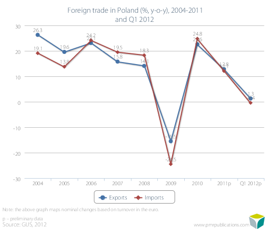 Foreign trade in Poland (%, y-o-y), 2004-2011 and Q1 2012