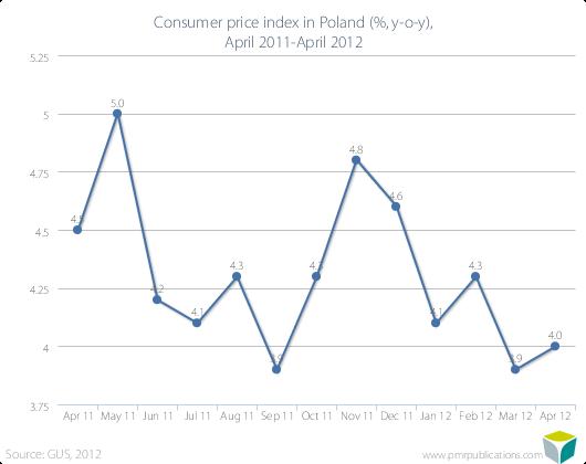 Consumer price index in Poland (%, y-o-y), April 2011-April 2012