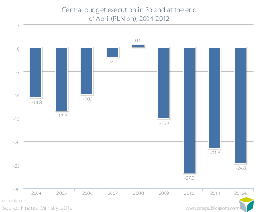 Central budget execution in Poland at the end of April (PLN bn), 2004-2012