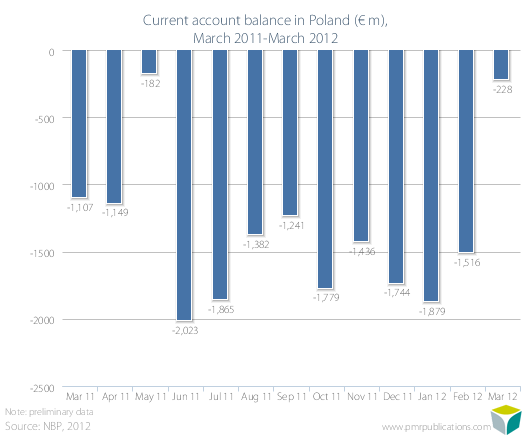 Current account balance in Poland (? m), March 2011-March 2012