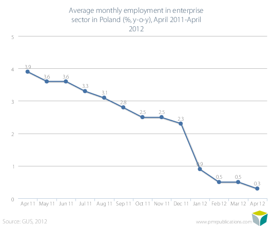 Average monthly employment in enterprise sector in Poland (%, y-o-y), April 2011-April 2012