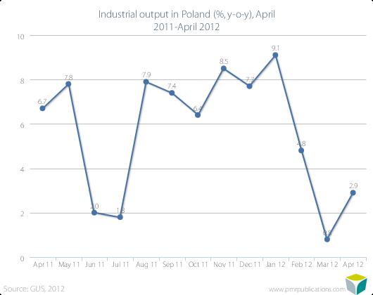 Industrial output in Poland (%, y-o-y), April 2011-April 2012
