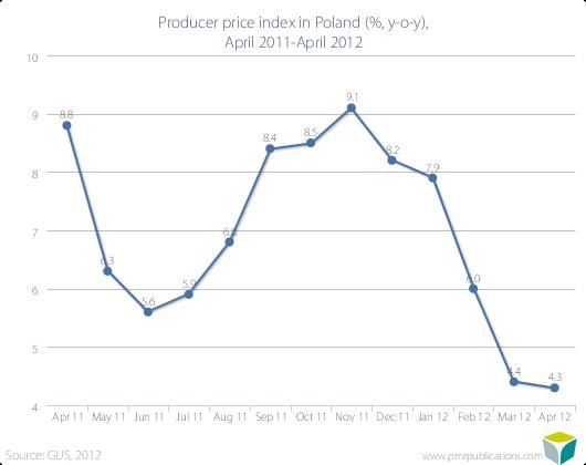Producer price index in Poland (%, y-o-y), April 2011-April 2012