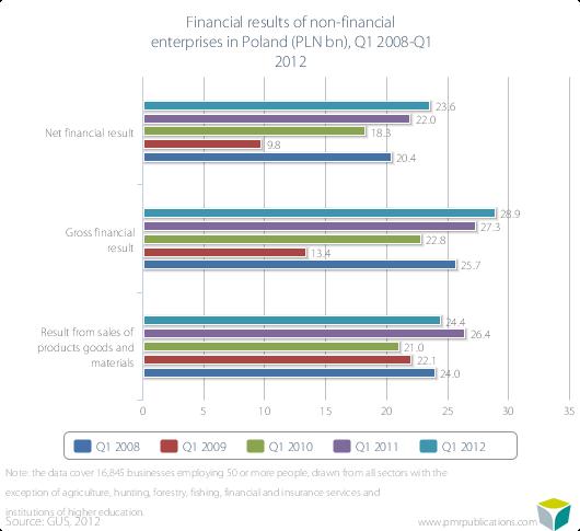 Financial results of non-financial enterprises in Poland (PLN bn), Q1 2008-Q1 2012
