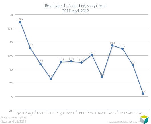 Retail sales in Poland (%, y-o-y), April 2011-April 2012
