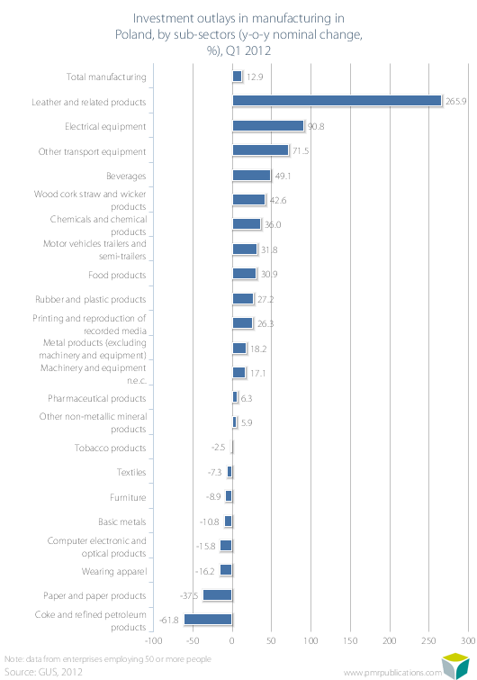 Investment outlays in manufacturing in Poland, by sub-sectors (y-o-y nominal change, %), Q1 2012