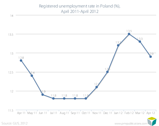 Registered unemployment rate in Poland (%), April 2011-April 2012