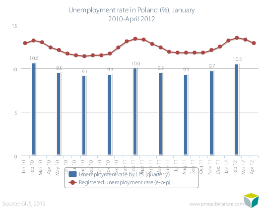 Unemployment rate in Poland (%), January 2010-April 2012
