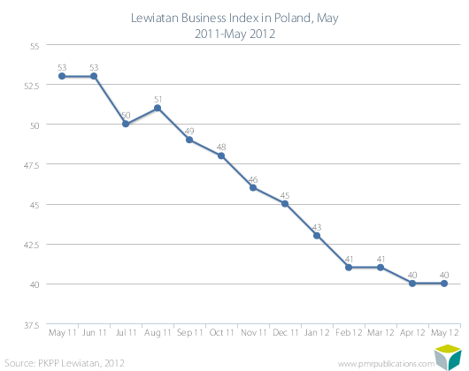 Lewiatan Business Index in Poland, May 2011-May 2012