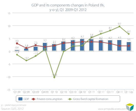 GDP and its components changes in Poland (%, y-o-y), Q1 2009-Q1 2012