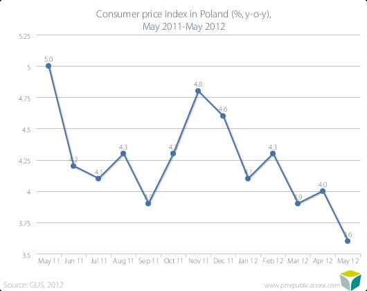 Consumer price index in Poland (%, y-o-y), May 2011-May 2012