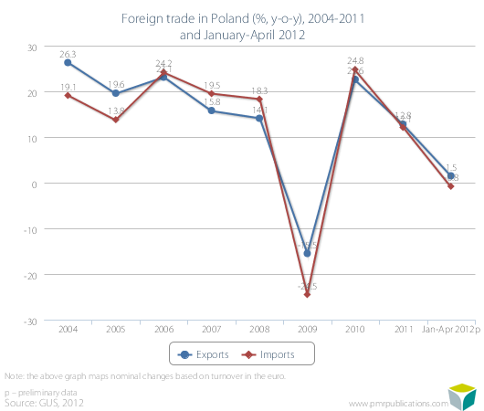 Foreign trade in Poland (%, y-o-y), 2004-2011 and January-April 2012