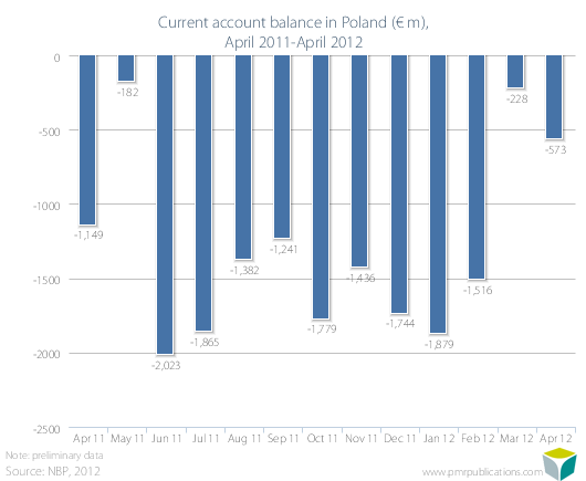 Current account balance in Poland (? m), April 2011-April 2012