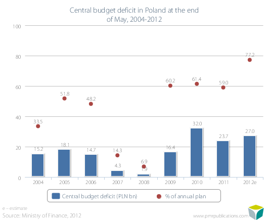 Central budget deficit in Poland at the end of May, 2004-2012