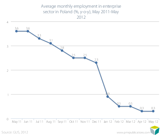 Average monthly employment in enterprise sector in Poland (%, y-o-y), May 2011-May 2012