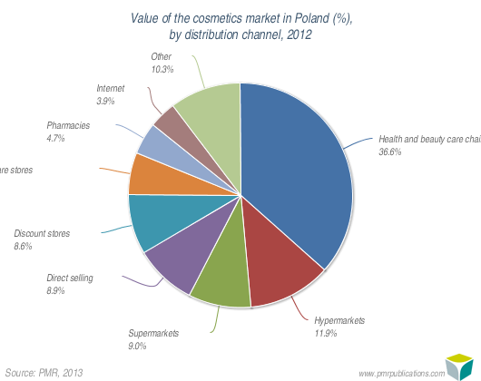Value of the cosmetics market in Poland (%), by distribution channel, 2012