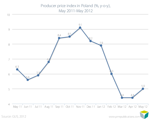 Producer price index in Poland (%, y-o-y), May 2011-May 2012