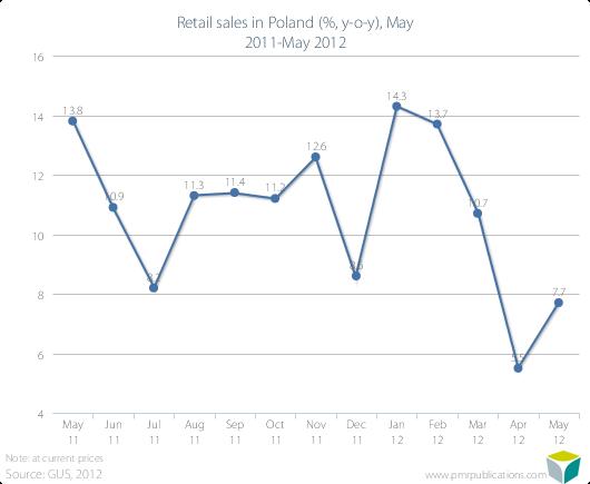 Retail sales in Poland (%, y-o-y), May 2011-May 2012