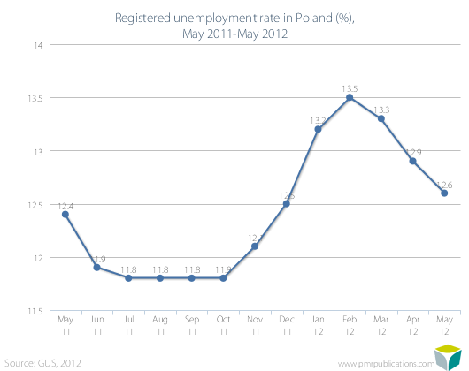 Registered unemployment rate in Poland (%), May 2011-May 2012