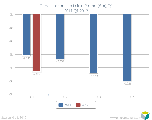 Current account deficit in Poland (? m), Q1 2011-Q1 2012