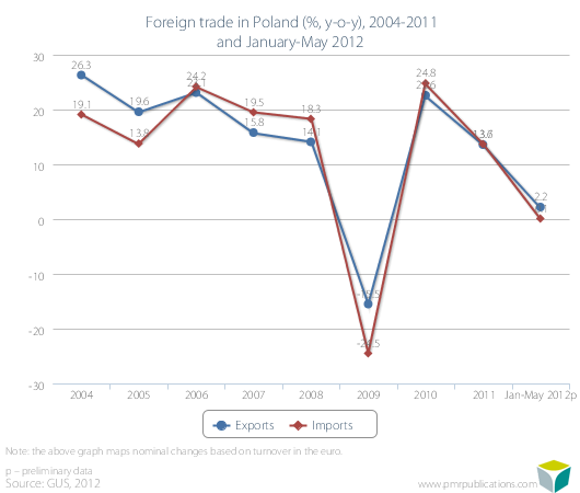 Foreign trade in Poland (%, y-o-y), 2004-2011 and January-May 2012
