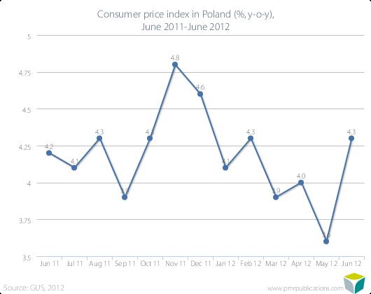 Consumer price index in Poland (%, y-o-y), June 2011-June 2012