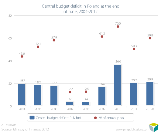 Central budget deficit in Poland at the end of June, 2004-2012