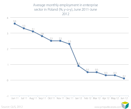 Average monthly employment in enterprise sector in Poland (%, y-o-y), June 2011-June 2012