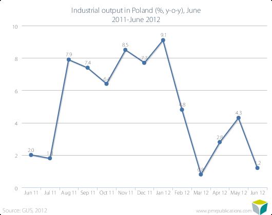 Industrial output in Poland (%, y-o-y), June 2011-June 2012