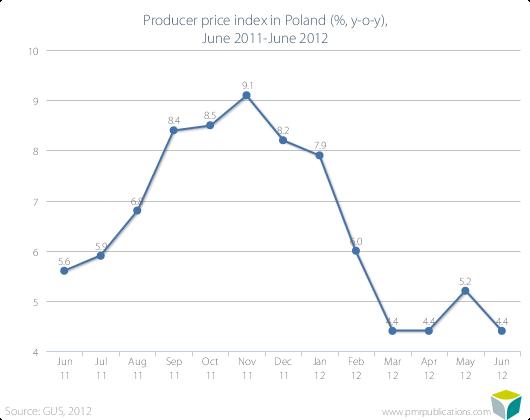 Producer price index in Poland (%, y-o-y), June 2011-June 2012