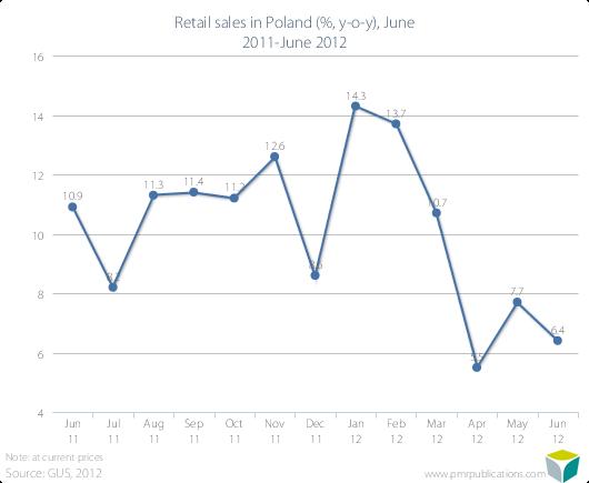 Retail sales in Poland (%, y-o-y), June 2011-June 2012