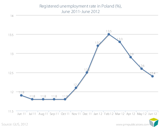 Registered unemployment rate in Poland (%), June 2011-June 2012